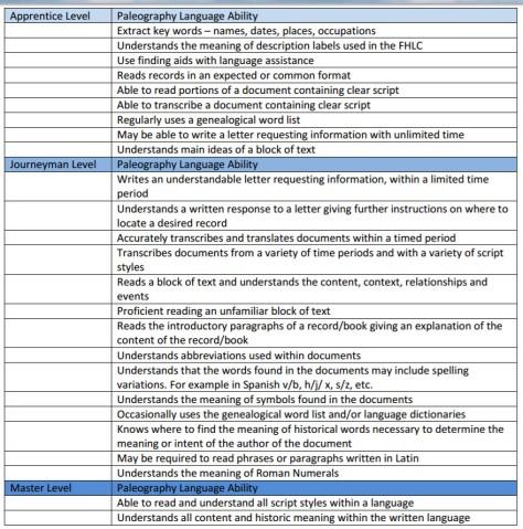 Language ability table